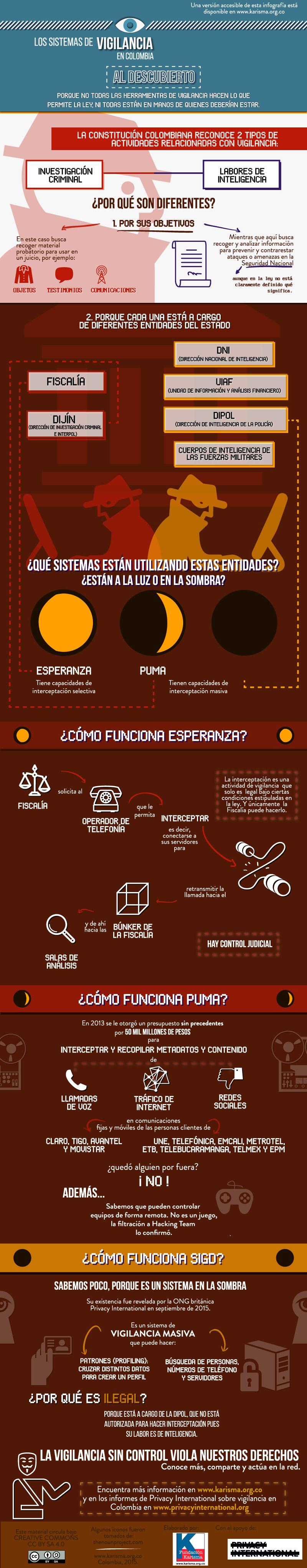 infografía_vigilancia_colombia